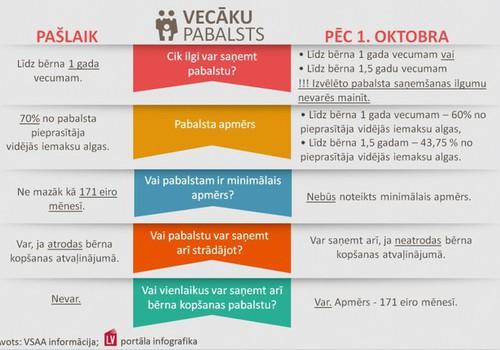ВИДЕО: Пособия, которые назначаются с 1 октября 2014