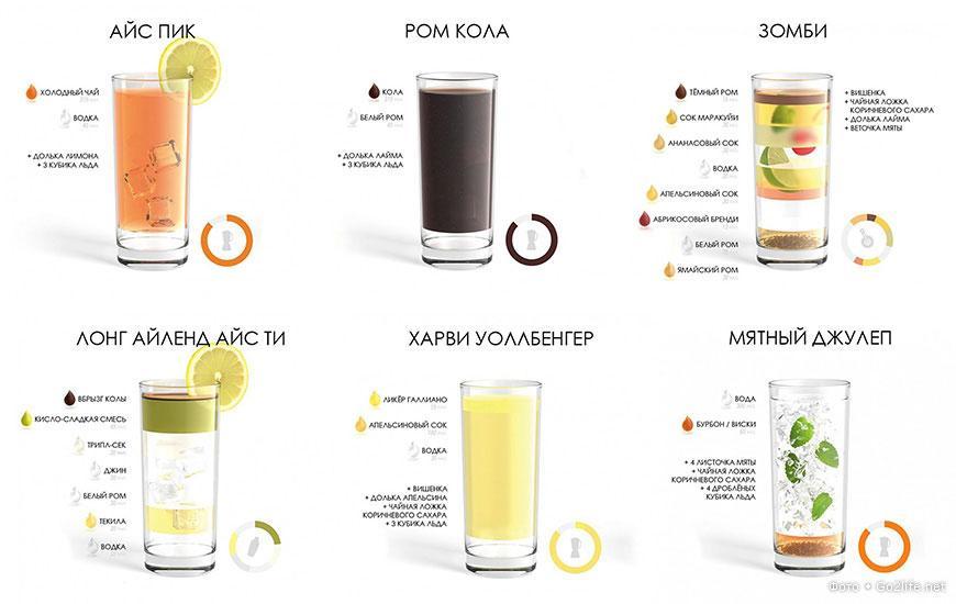 Слабоалкогольные коктейли в домашних условиях рецепты